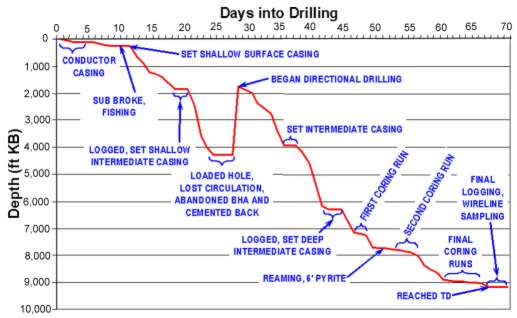 Progress of drilling and major milestones